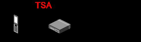 モバイルジャックとは携帯電話をアナログの一般電話回線(局線)として使用するための変換装置です。