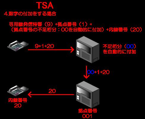 専用線発信特番+拠点番号+(拠点番号の不足桁分を自動的に付加)+内線番号
