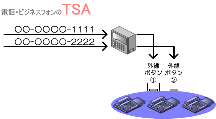 ファンクションキーに外線ボタンが割りつけられた複数の内線電話機があります。
