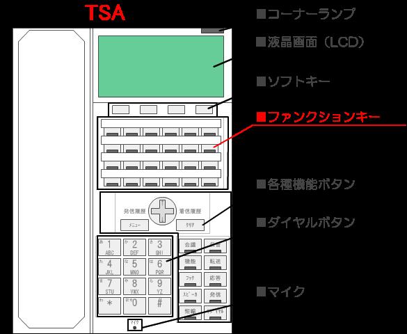 複数の電話回線(局線)を多機能電話機のファンクションキーの1つのボタンに割りつけて運用することができます。