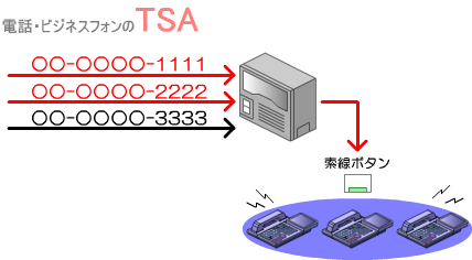 割りつけられた外線ボタンに着信すると、外線ボタンが消灯状態から点滅状態に変わり、同時に着信ベルが鳴動します。