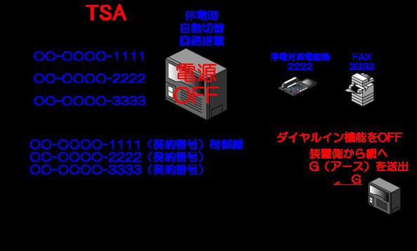 ビジネスフォン主装置、もしくはPBX電源OFF時の着信先