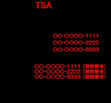 契約番号と追加番号
