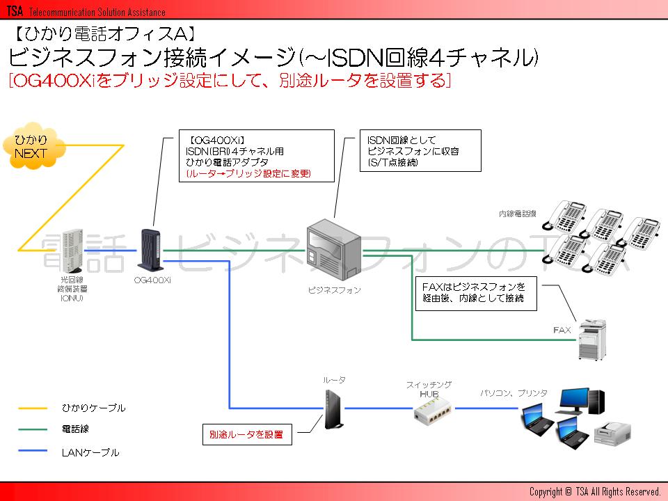 ビジネスフォン接続イメージ(~ISDN回線4チャネル)[OG400Xiをブリッジ設定にして、別途ルータを設置する]