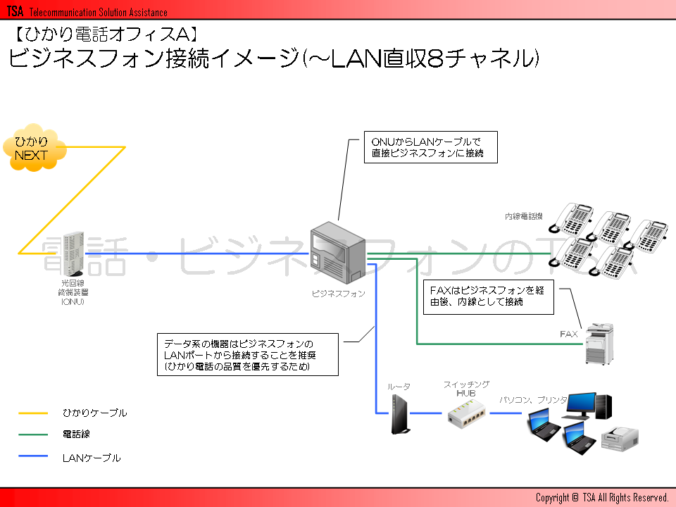 ビジネスフォン接続イメージ(~LAN直収8チャネル)
