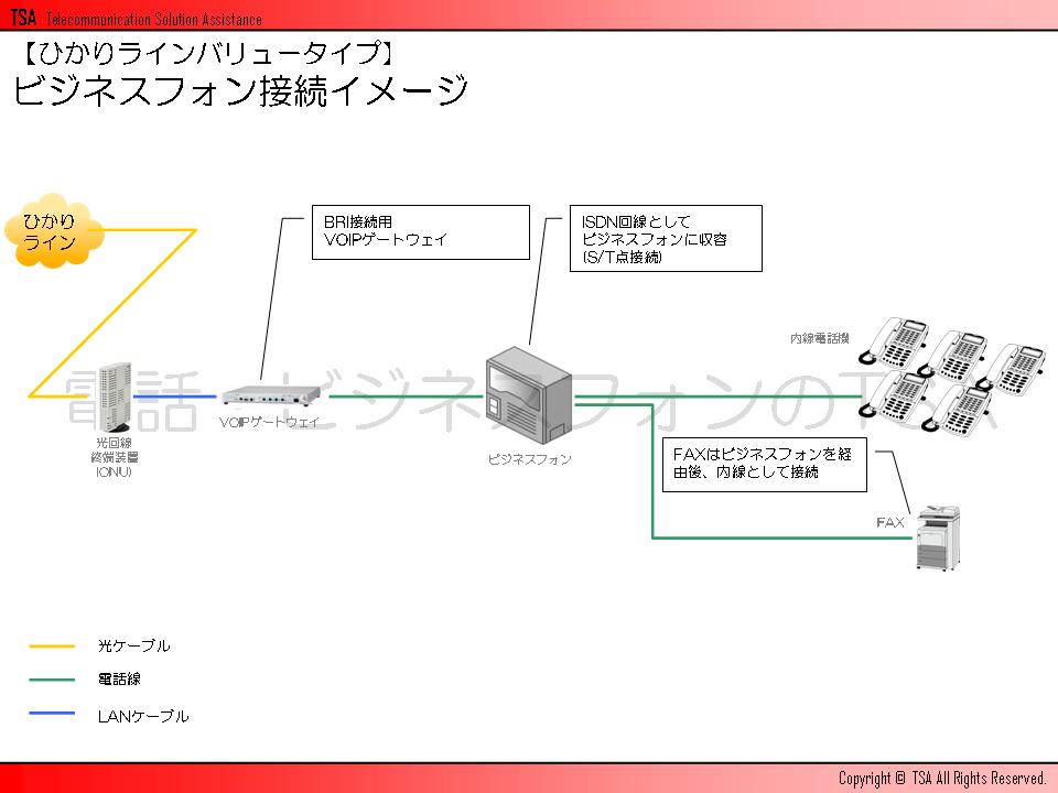 ひかりラインバリュータイプのビジネスフォン接続イメージ
