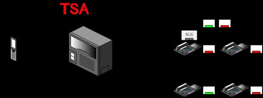 保留の件を伝えてから、転送ボタンを押すと、転送先の内線と共通保留中の外線との外線通話状態になります。