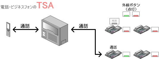 転送先の内線が受話器を上げて応答すると、共通保留中の外線との外線通話状態になります。