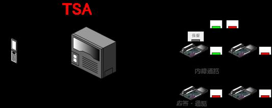 内線呼出された内線電話機が応答すると、内線同士の内線通話状態になります。