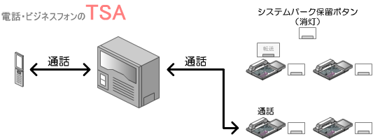 保留の件を伝えてから、転送ボタンを押すと、転送先の内線とシステムパーク保留中の相手との通話状態になります。