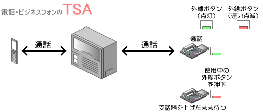 別の内線電話機が通話で使用している外線ボタンを押下すると外線ボタンが遅い点滅状態になり被保留転送が予約されます。別の内線電話機の通話が終わるまで、受話器を上げた状態で待ちます。