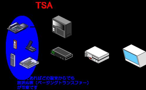 内線であれば、どの端末からでも放送応答(ページングトランスファー)することが可能です。(カールコードレス電話機、アナログコードレス電話機、デジタルコードレス電話機、一般電話機等)