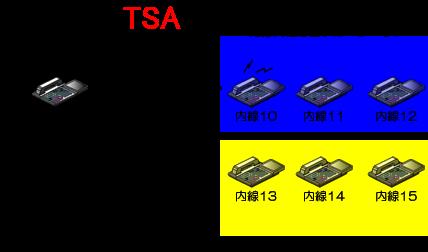 他の内線代理応答グループに所属している内線電話機に内線着信する。