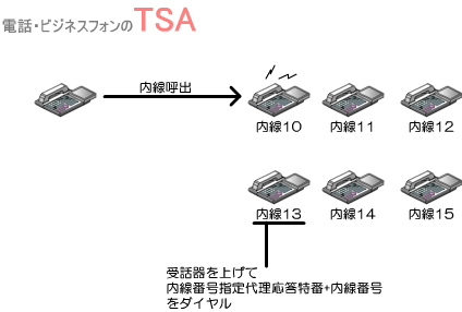 別の内線電話機の受話器を上げて、内線指定代理応答特番+内線番号をダイヤル。