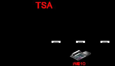 電話回線(局線)の着信先を仮想内線(ダミー内線)に設定すると、多機能電話機のファンクションキーに割りつけられた仮想内線(ダミー内線)ボタンに着信させることができます。