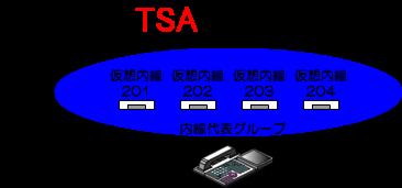 仮想内線(ダミー内線)でも通常の内線電話機と同じように内線代表を組むことが可能です。