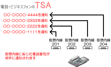 仮想内線(ダミー内線)ごとに通知する番号を設定
