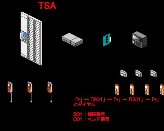 PHS(ナースコール連動端末)の受話器を上げた状態(オフフック状態)から「*」→「201」→「*」→001→「*」とダイヤルします。