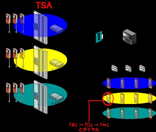 PHS(ナースコール連動端末)の受話器を上げた状態(オフフック状態)から「*」→「0」→「**」とダイヤルします。
