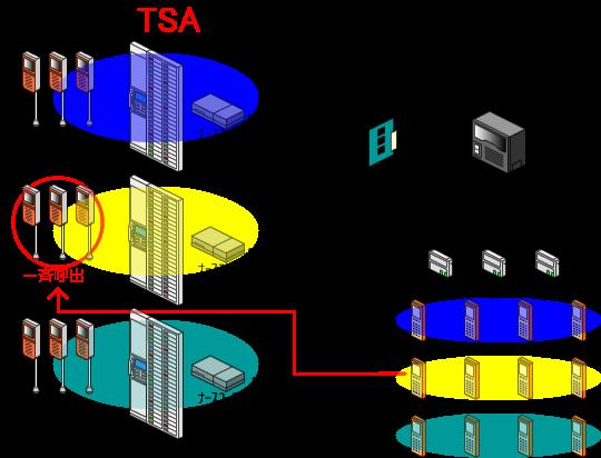 発信元のPHS(ナースコール連動端末)と同じナースコール制御機に所属している全てのナースコール子機に対して、一斉呼出を行います。