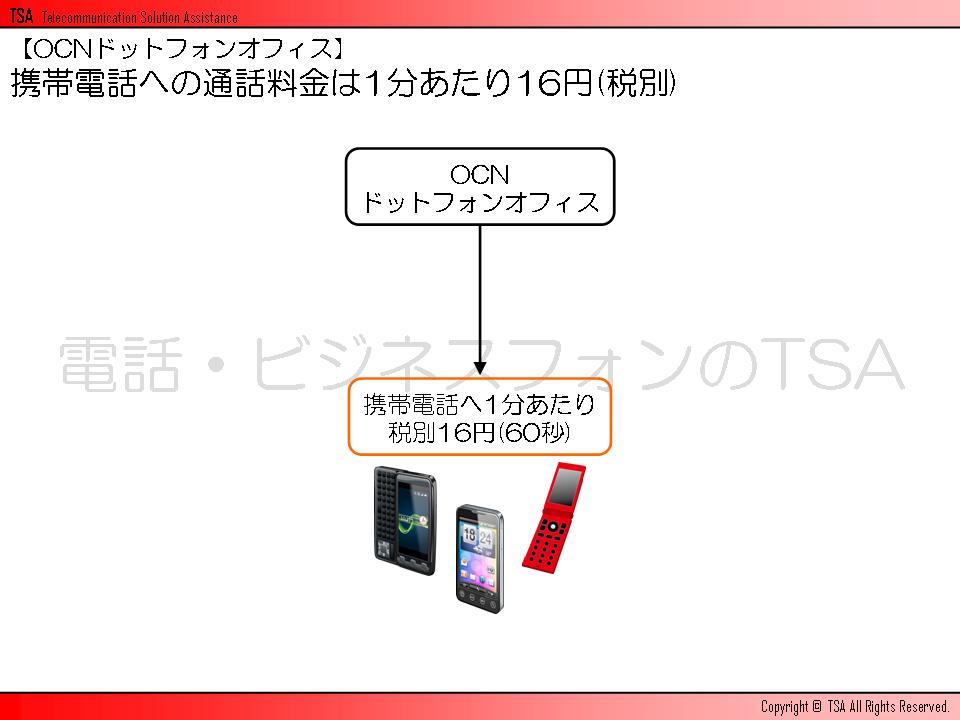 OCNドットフォンオフィスから携帯電話への通話料金は1分あたり16円(税別)