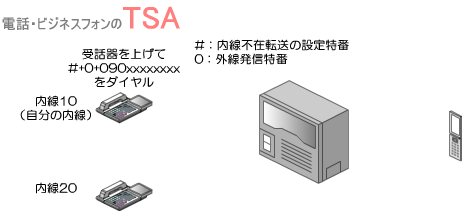 受話器を上げて内線不在転送の設定特番と、外線発信特番、転送先の電話番号(携帯番号)をダイヤルして内線不在転送を開始します。