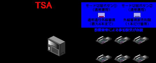 あらかじめ、モードごとの外線着信に関するデータ設定をしておきます。(設置業者による事前設定が必要です)