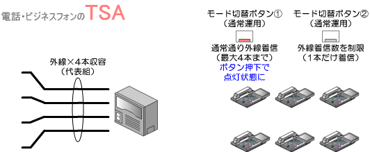 外線の着信数制限を解除するときは、通常運用時のモードに切り替えます。