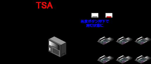 集中着信を解除するときは、再度集中着信ボタンを押下して、集中着信ボタンのランプ状態が点灯→消灯状態になるのを確認します。