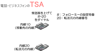 移動先の内線電話機の受話器を上げて、フォローミーの設定特番+転送元の内線番号をダイヤルします。