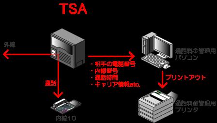 通話料金の管理は、基本的にはビジネスフォン、PBXに通話料金管理用のパソコンを接続して、ビジネスフォン、PBXからの通話情報(相手の電話番号、通話時間、内線番号等)を受け取ることで通話料金の管理を行います。