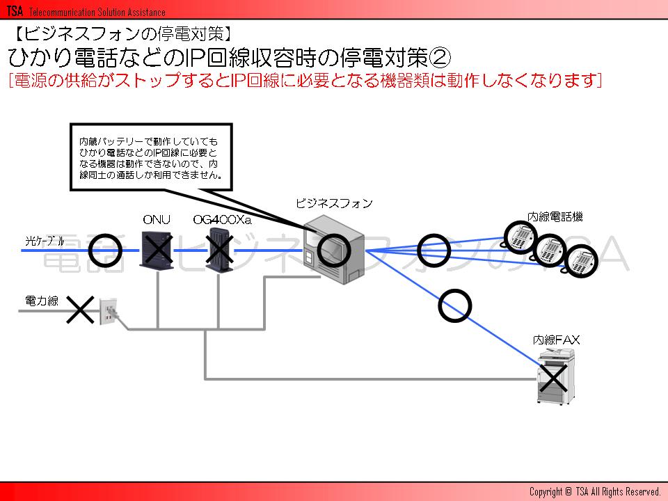 電源の供給がストップするとIP回線に必要となる機器類は動作しなくなります