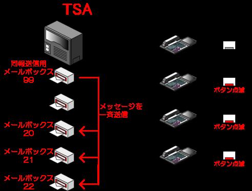 同報送信用のメールボックスから、同報送信グループに所属する全てのメールボックスにメッセージが一斉送信されます。