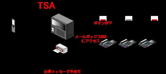 点滅しているメールボックスボタン(留守番ボタン)を押すと、録音されたメッセージが再生されます。