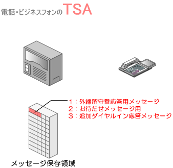 メッセージの保存領域のメッセージ番号(1~50とします)ごとに、メッセージの使用用途を設定しておきます。