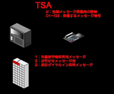 多機能電話機から各種メッセージ登録用の特番+登録するメッセージ番号(1:外線留守番応答用、2:お待たせメッセージ用、3:追加ダイヤルイン応答メッセージ)をダイヤルして、受話器からメッセージを吹き込みます。